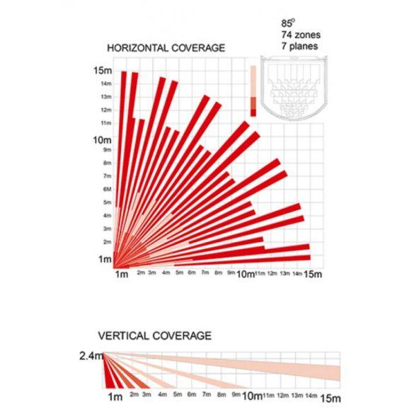 Passzív infra beltéri mozgásérzékelő;